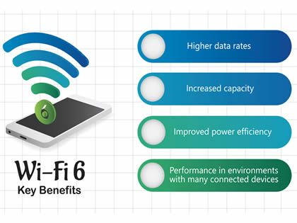 Wi-Fi 6 ready to rev in-home broadband