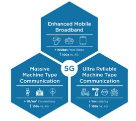 Mass Connectivity in the 5G Era